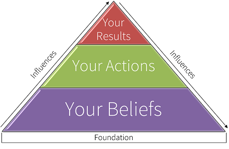 Belief Action Result Pyramid