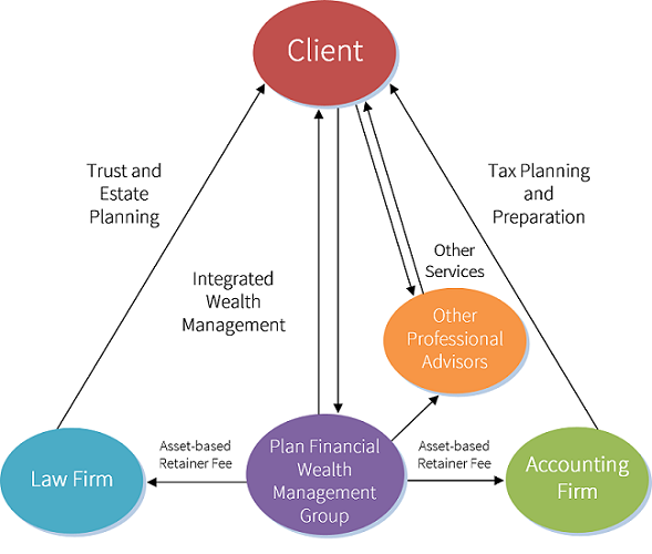 Family Office Structure Diagram resize