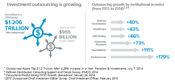 Trends In Outsourcing
