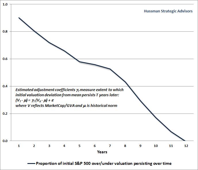 Hussman Chart