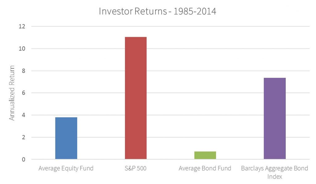 Investor Returns 1985-2014